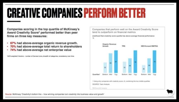 Creative Companies